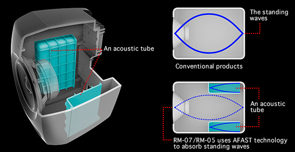 AFAST acoustic tube considerably reduces standing waves for clean low and mid frequencies